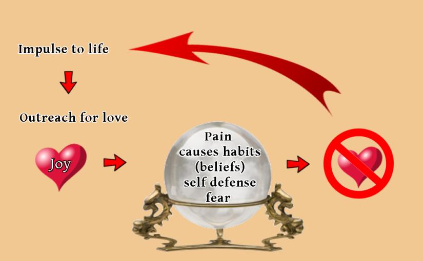 Understanding Pain Nurturing Love